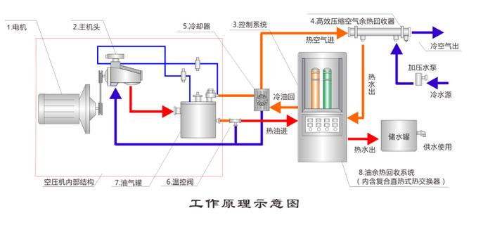 余热回收解决方案_空压机
